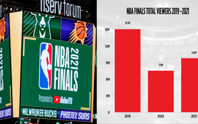 NBA 2021 Finals Viewership In Comparison To Pre Pandemic, Regardless New TV Deal Will Be Massive